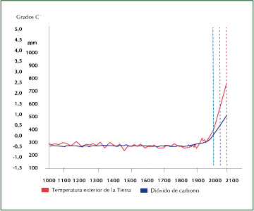 Past, present and future concentrations of atmospheric carbon dioxide